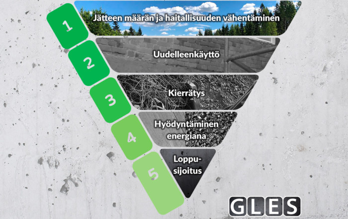 GLES Jätehierarkian mukainen etusijajärjestys